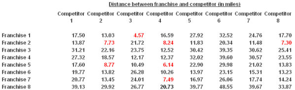 CDXZipStream calculates the distance between all franchise and competitor stores using the latitude and longitude data